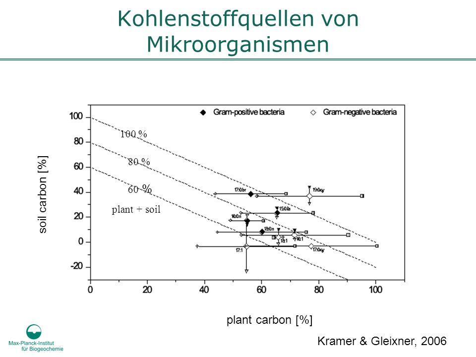 Kohlenstoffquellen von Mikroorganismen soil carbon [%] Kramer & Gleixner, 2006 100 % 80 % plant carbon [%] 60 % plant + soil