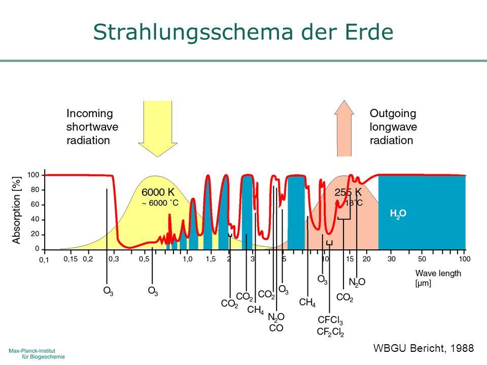 WBGU Bericht, 1988 Strahlungsschema der Erde