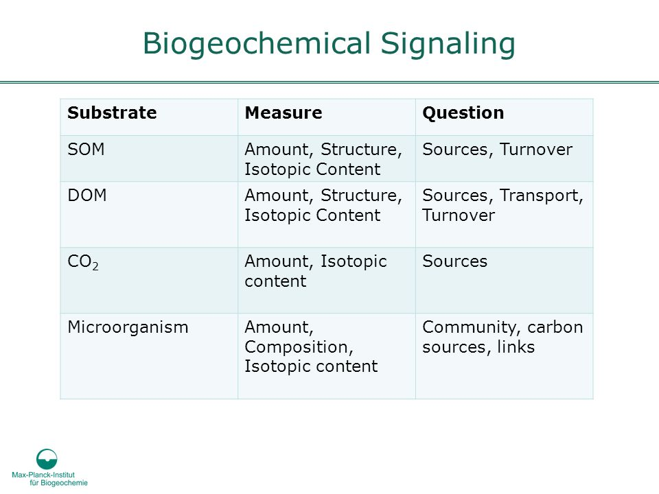 Biogeochemical Signaling SubstrateMeasureQuestion SOMAmount, Structure, Isotopic Content Sources, Turnover DOMAmount, Structure, Isotopic Content Sour