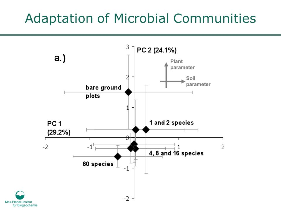 Adaptation of Microbial Communities
