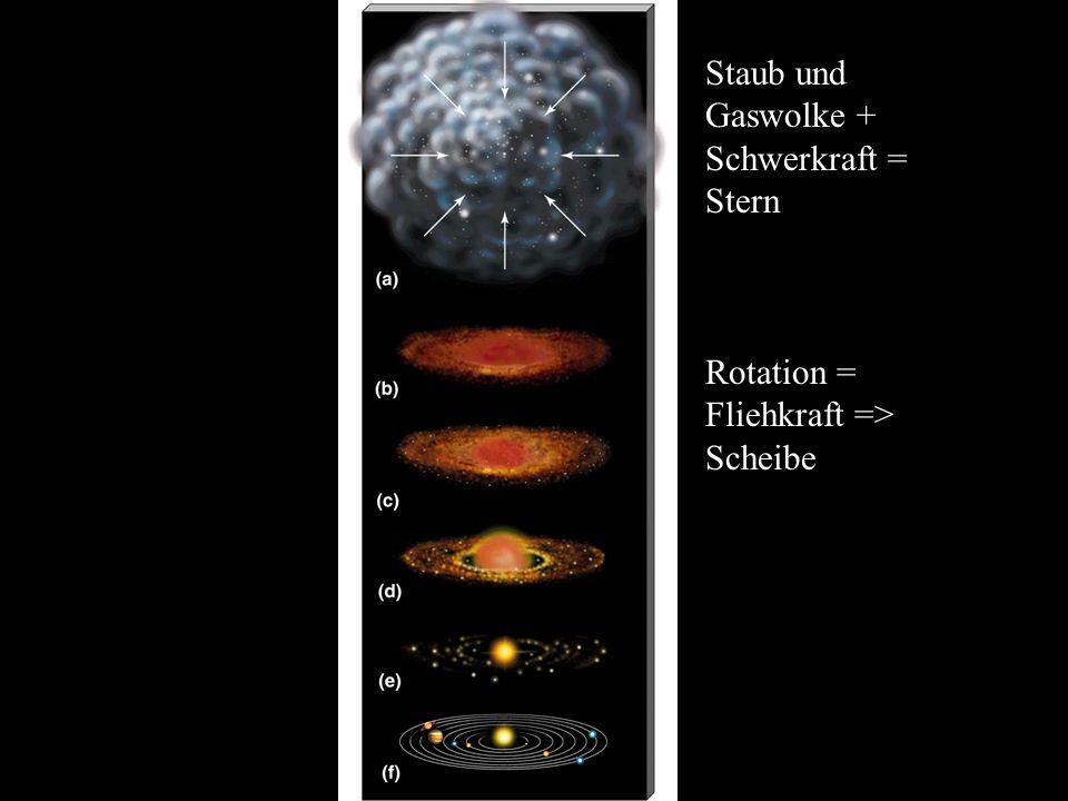 Staub und Gaswolke + Schwerkraft = Stern Rotation = Fliehkraft => Scheibe