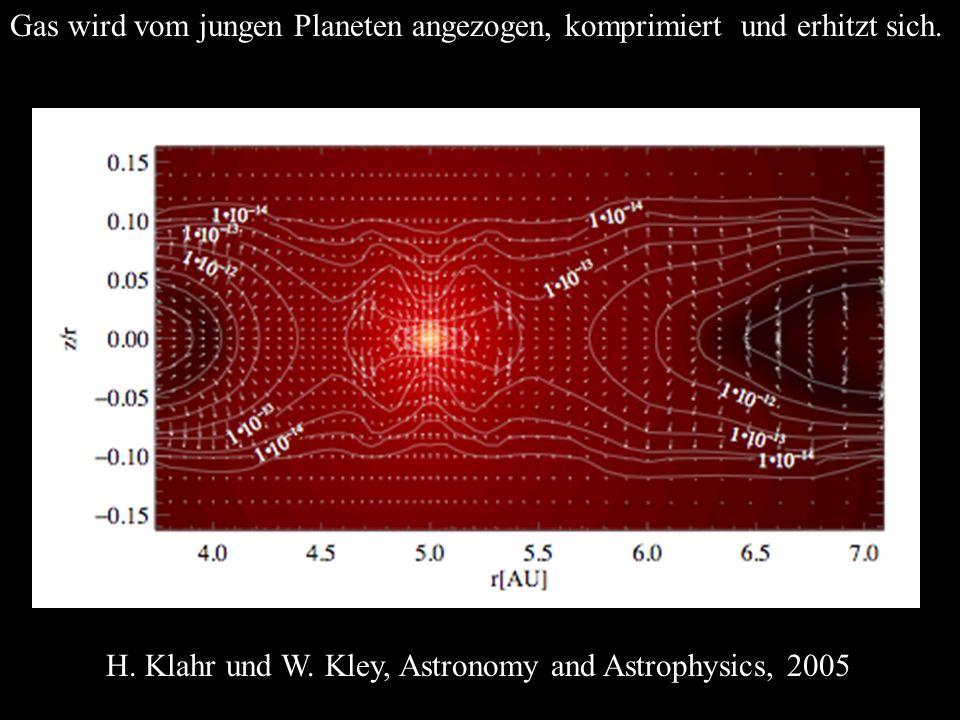 Gas wird vom jungen Planeten angezogen, komprimiert und erhitzt sich. H. Klahr und W. Kley, Astronomy and Astrophysics, 2005