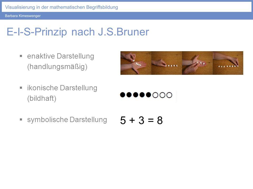 Prinzip der Interaktion der Darstellungsformen E-I-S-Prinzip nach J.S.Bruner enaktive Darstellung (handlungsmäßig) ikonische Darstellung (bildhaft) symbolische Darstellung 5 + 3 = 8