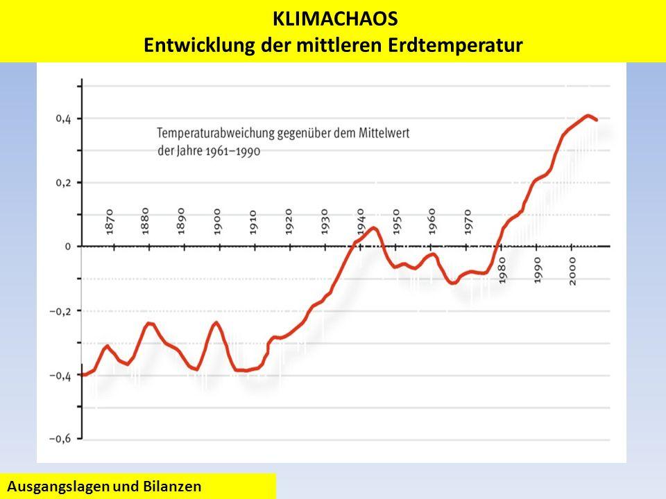 KLIMACHAOS Entwicklung der mittleren Erdtemperatur Ausgangslagen und Bilanzen