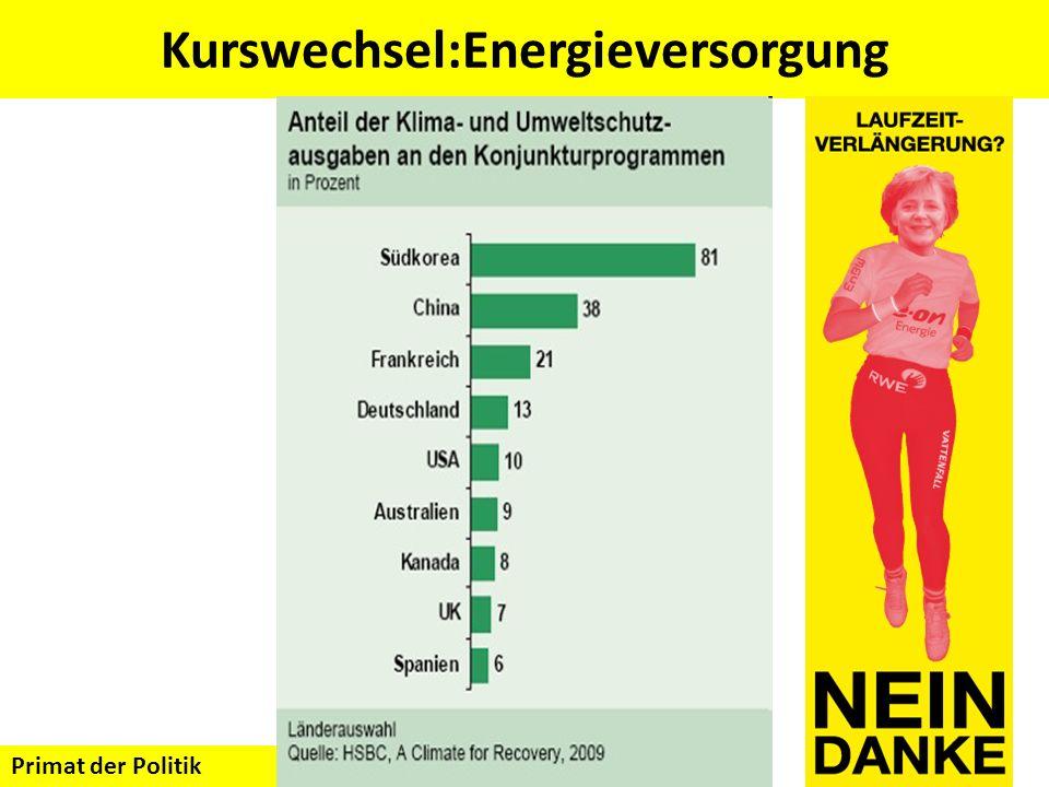 Kurswechsel:Energieversorgung Primat der Politik