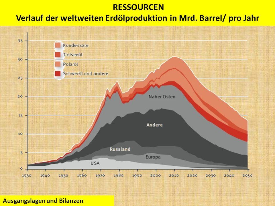 PEAK OIL Verlauf der weltweiten Erdölproduktion in Mrd. Barrel/ pro Jahr Ausgangslagen und Bilanzen RESSOURCEN Verlauf der weltweiten Erdölproduktion