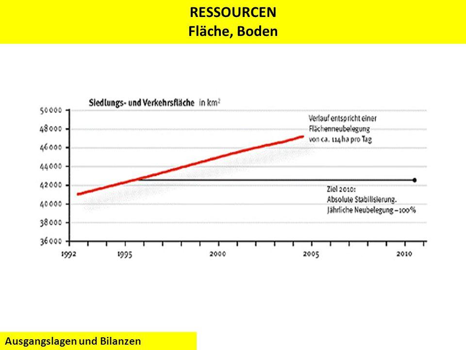 Quelle: Rees / Wackernagel, RESSOURCEN Fläche, Boden Ausgangslagen und Bilanzen