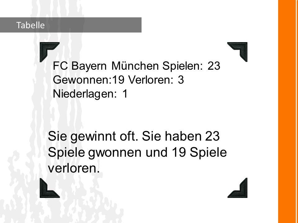 Tabelle FC Bayern München Spielen: 23 Gewonnen:19 Verloren: 3 Niederlagen: 1 Sie gewinnt oft. Sie haben 23 Spiele gwonnen und 19 Spiele verloren.