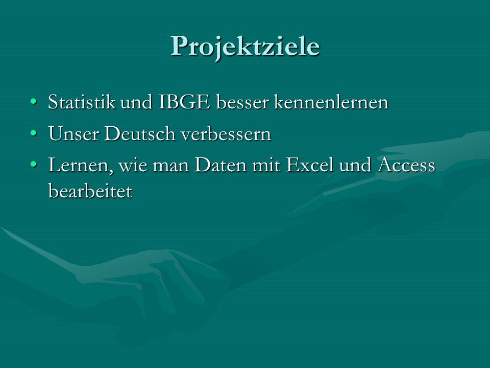 Projektziele Statistik und IBGE besser kennenlernenStatistik und IBGE besser kennenlernen Unser Deutsch verbessernUnser Deutsch verbessern Lernen, wie man Daten mit Excel und Access bearbeitetLernen, wie man Daten mit Excel und Access bearbeitet