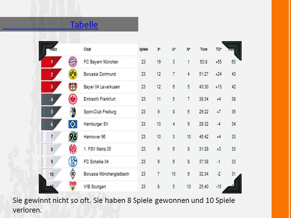 Tabelle Sie gewinnt nicht so oft. Sie haben 8 Spiele gewonnen und 10 Spiele verloren.
