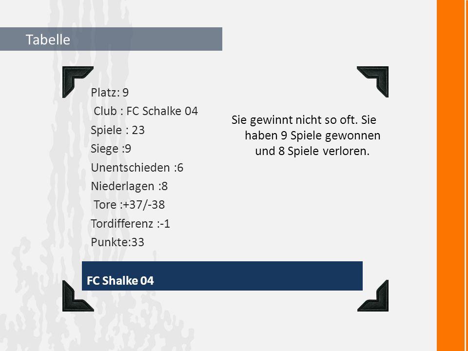 Tabelle FC Shalke 04 Platz: 9 Club : FC Schalke 04 Spiele : 23 Siege :9 Unentschieden :6 Niederlagen :8 Tore :+37/-38 Tordifferenz :-1 Punkte:33 Sie gewinnt nicht so oft.