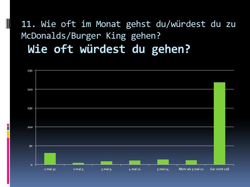 11. Wie oft im Monat gehst du/würdest du zu McDonalds/Burger King gehen? Wie oft würdest du gehen?