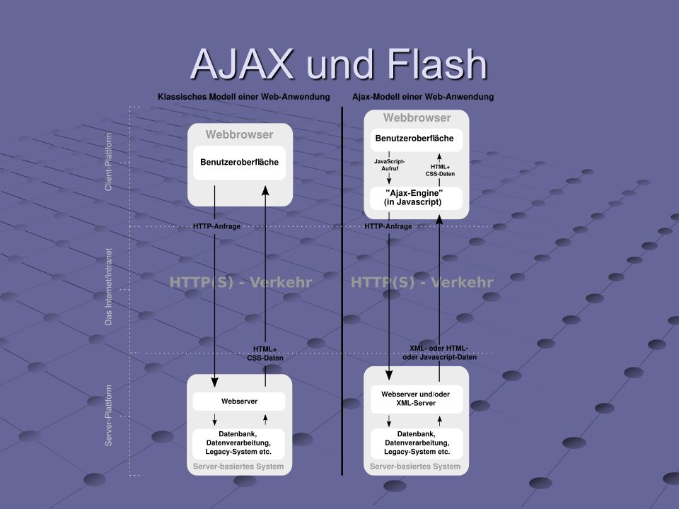 AJAX und Flash
