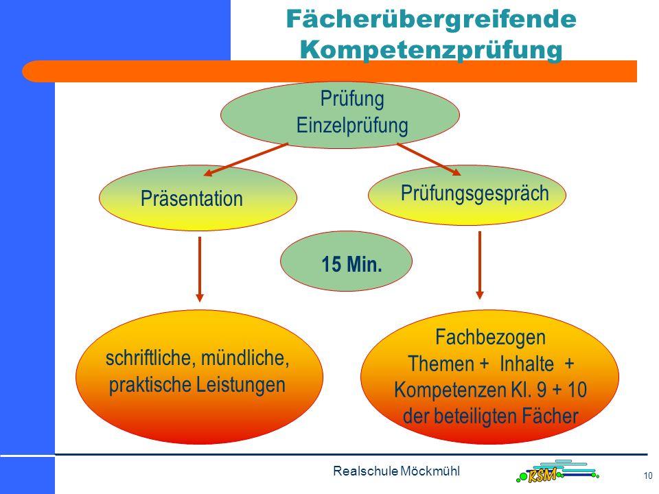 Realschule Möckmühl 10 Fächerübergreifende Kompetenzprüfung Präsentation Prüfungsgespräch schriftliche, mündliche, praktische Leistungen Fachbezogen Themen + Inhalte + Kompetenzen Kl.