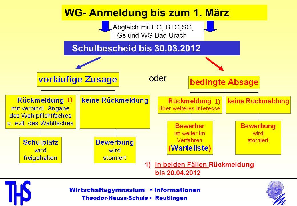 WG- Anmeldung bis zum 1. März Schulbescheid bis 30.03.2012 oder Abgleich mit EG, BTG,SG, TGs und WG Bad Urach 1) 1)In beiden Fällen Rückmeldung bis 20