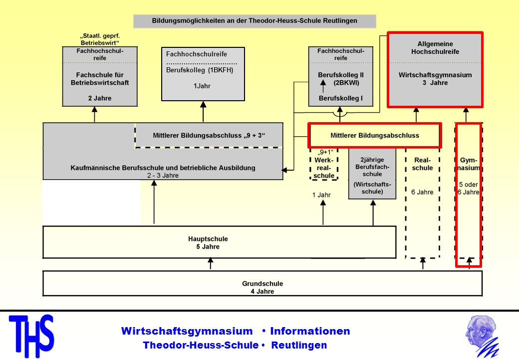 Wirtschaftsgymnasium Informationen Theodor-Heuss-Schule Reutlingen Fachhochschulreife …………………………… Berufskolleg (1BKFH) 1Jahr