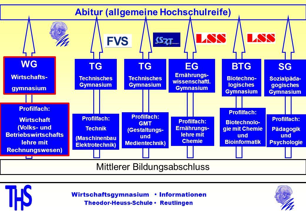 Mittlerer Bildungsabschluss Abitur (allgemeine Hochschulreife) WG Wirtschafts- gymnasium EG Ernährungs- wissenschaftl. Gymnasium Profilfach: Wirtschaf