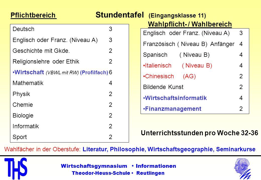 Pflichtbereich Stundentafel (Eingangsklasse 11) Deutsch3 Englisch oder Franz. (Niveau A) 3 Geschichte mit Gkde. 2 Religionslehre oder Ethik 2 Wirtscha