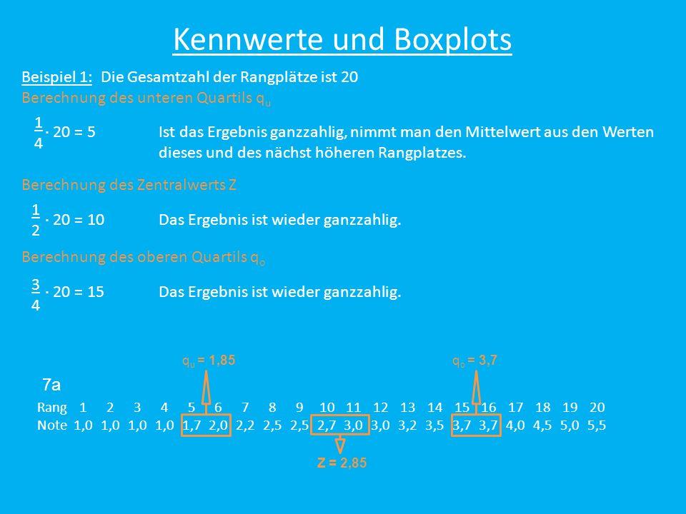 Rang12345678910111213141516171819 Note1,52,0 2,2 2,52,7 3,0 3,24,04,26,0 Z = 2,7 q u = 2,0 q o = 3,0 Kennwerte und Boxplots Beispiel 2: Die Gesamtzahl der Rangplätze ist 19 Berechnung des unteren Quartils q u 19 = 4,75 Ist das Ergebnis nicht ganzzahlig, nimmt man den Wert des nächst höheren Rangplatzes: 4,75 Rang 5 1414 Berechnung des Zentralwerts Z 19 = 9,5 Das Ergebnis ist wieder nicht ganzzahlig: 9,5 Rang 10 1212 Berechnung des oberen Quartils q o 19 = 14,25 Das Ergebnis ist wieder nicht ganzzahlig: 14,25 Rang 15 3434