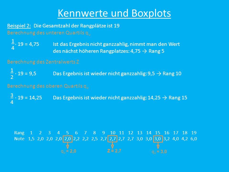 Rang12345678910111213141516171819 Note1,52,0 2,2 2,52,7 3,0 3,24,04,26,0 Z = 2,7 q u = 2,0 q o = 3,0 Kennwerte und Boxplots Beispiel 2: Die Gesamtzahl