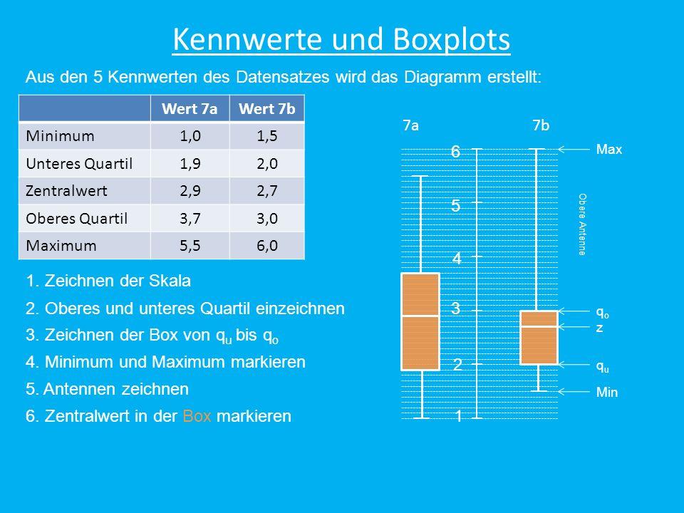 Aus den 5 Kennwerten des Datensatzes wird das Diagramm erstellt: Kennwerte und Boxplots Wert 7aWert 7b Minimum1,01,5 Unteres Quartil1,92,0 Zentralwert