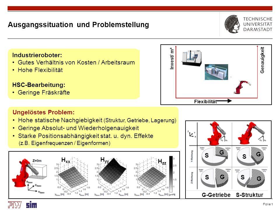 Folie 1 Ausgangssituation und Problemstellung Ungelöstes Problem: Hohe statische Nachgiebigkeit (Struktur, Getriebe, Lagerung) Geringe Absolut- und Wi