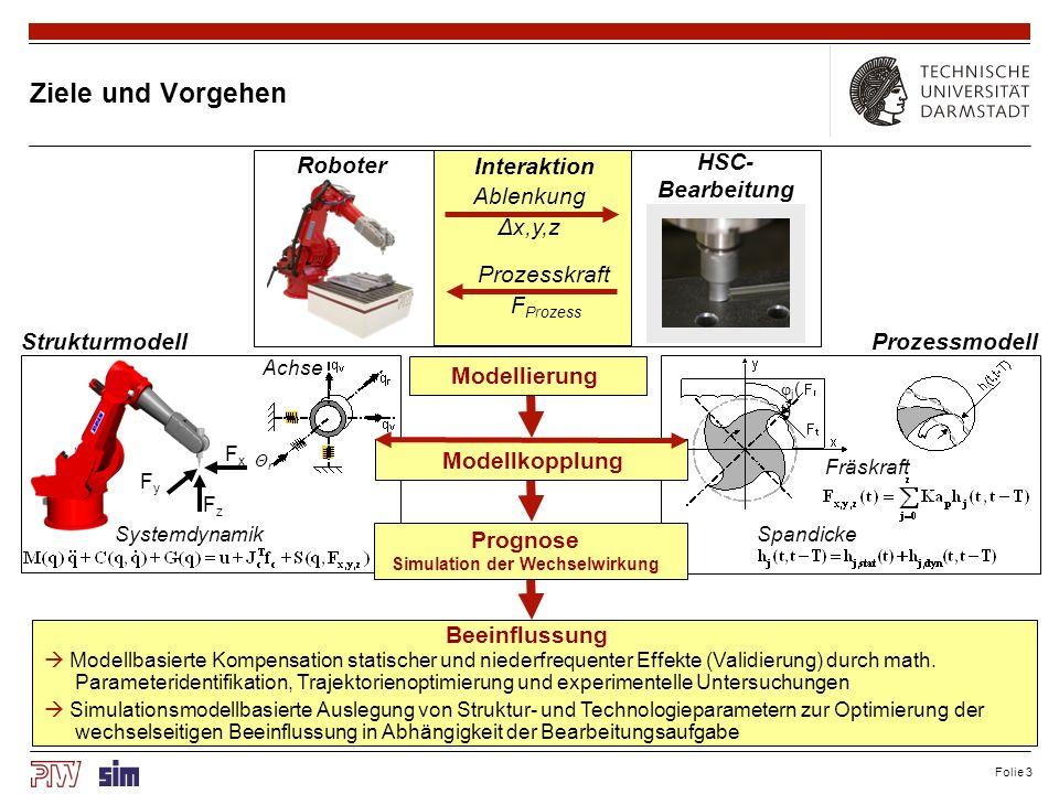 Folie 3 Ziele und Vorgehen FxFx FyFy FzFz ΘrΘr Strukturmodell φ j ( t) Achse Prozessmodell Fräskraft Spandicke Interaktion Roboter HSC- Bearbeitung Ab