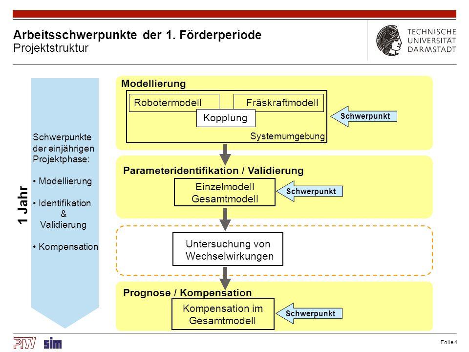 Folie 4 Arbeitsschwerpunkte der 1. Förderperiode Projektstruktur Kompensation im Gesamtmodell 1 Jahr Modellierung Parameteridentifikation / Validierun