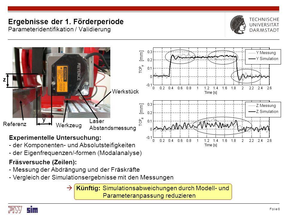Folie 6 Ergebnisse der 1. Förderperiode Parameteridentifikation / Validierung y z Werkstück Werkzeug Referenz [mm] Y Messung Y Simulation Z Messung Z