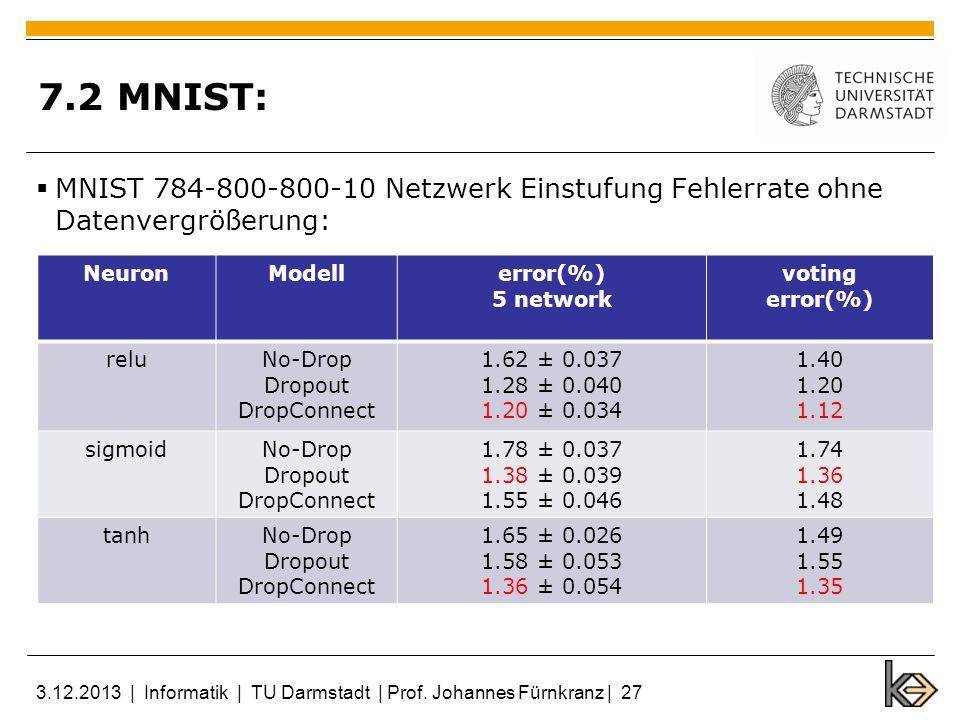 7.2 MNIST: MNIST 784-800-800-10 Netzwerk Einstufung Fehlerrate ohne Datenvergrößerung: NeuronModellerror(%) 5 network voting error(%) reluNo-Drop Drop