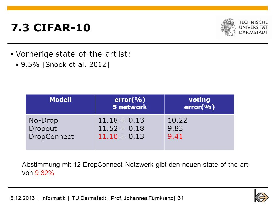 7.3 CIFAR-10 Vorherige state-of-the-art ist: 9.5% [Snoek et al. 2012] Modellerror(%) 5 network voting error(%) No-Drop Dropout DropConnect 11.18 ± 0.1