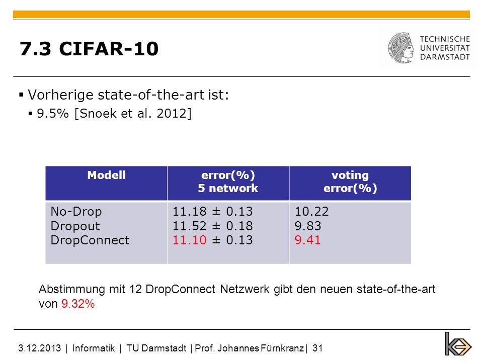 7.3 CIFAR-10 Vorherige state-of-the-art ist: 9.5% [Snoek et al.