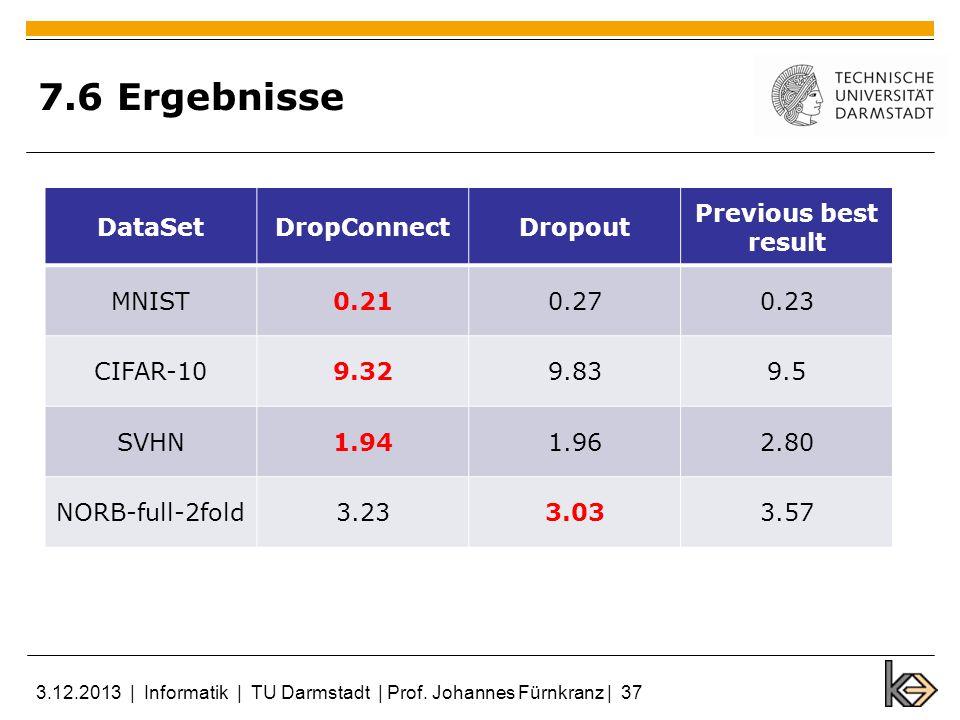 7.6 Ergebnisse DataSetDropConnectDropout Previous best result MNIST0.210.270.23 CIFAR-109.329.839.5 SVHN1.941.962.80 NORB-full-2fold3.233.033.57 3.12.