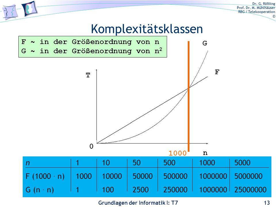 Dr. G. Rößling Prof. Dr. M. Mühlhäuser RBG / Telekooperation © Grundlagen der Informatik I: T7 Komplexitätsklassen 13 T n 1000 0 F ~ in der Größenordn