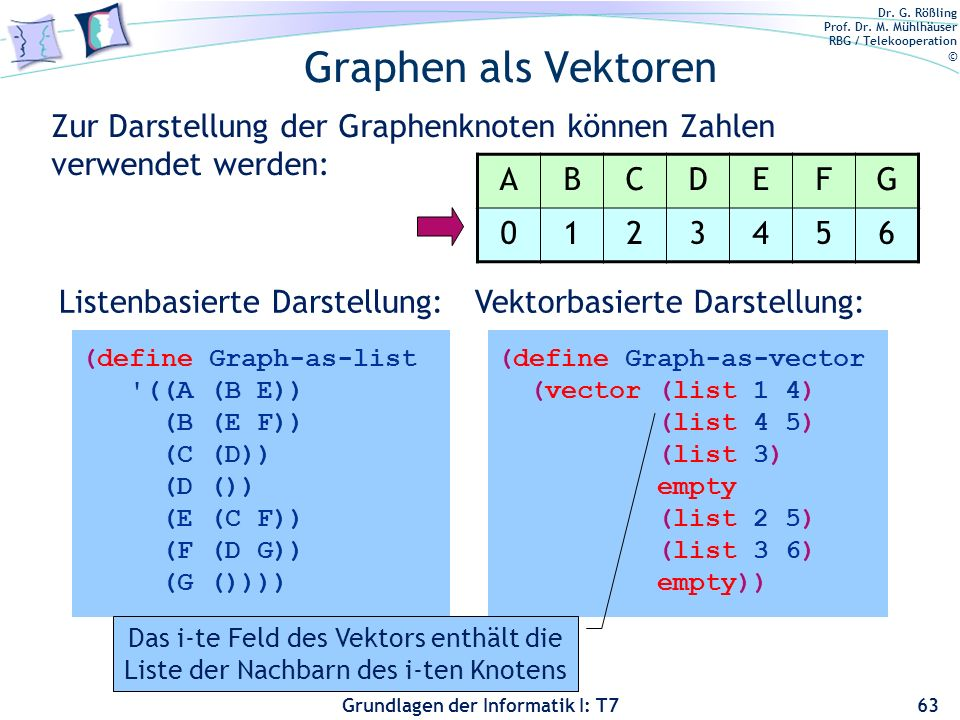 Dr. G. Rößling Prof. Dr. M. Mühlhäuser RBG / Telekooperation © Grundlagen der Informatik I: T7 Graphen als Vektoren 63 (define Graph-as-list '((A (B E