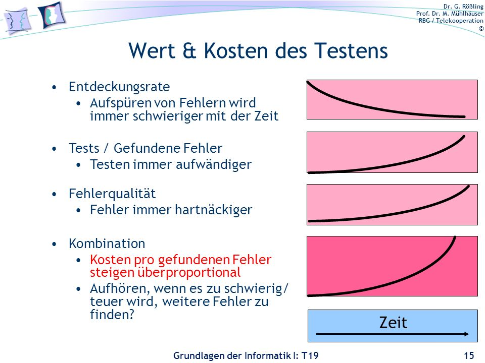 Dr. G. Rößling Prof. Dr. M. Mühlhäuser RBG / Telekooperation © Grundlagen der Informatik I: T19 Das Analysedilemma 14 If something can go wrong, it wi