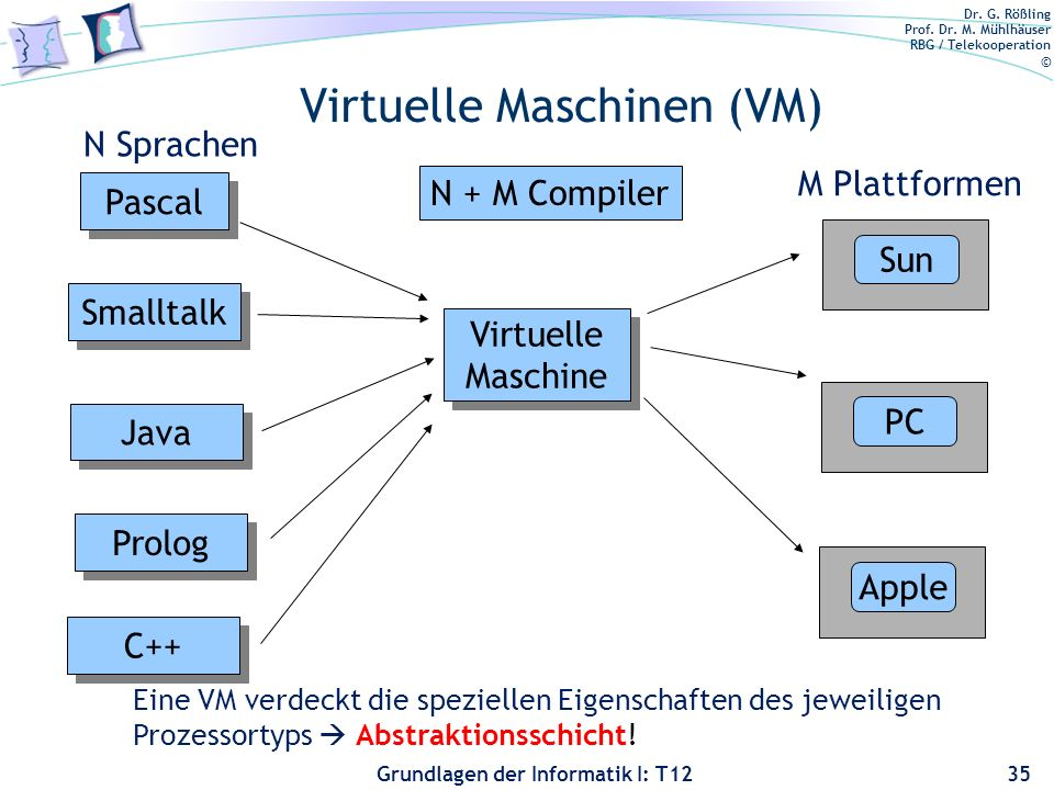 Dr. G. Rößling Prof. Dr. M. Mühlhäuser RBG / Telekooperation © Grundlagen der Informatik I: T12 Virtuelle Maschinen (VM) 35 Sun PC Apple Pascal Smallt