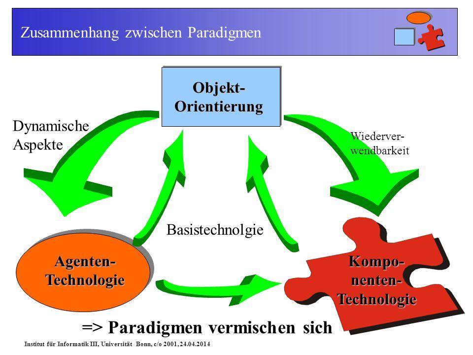 Institut für Informatik III, Universität Bonn, c/o 2001, 24.04.2014 Zusammenhang zwischen Paradigmen Objekt- Orientierung Dynamische Aspekte Agenten- Technologie Wiederver- wendbarkeit Kompo- nenten- Technologie Basistechnolgie => Paradigmen vermischen sich