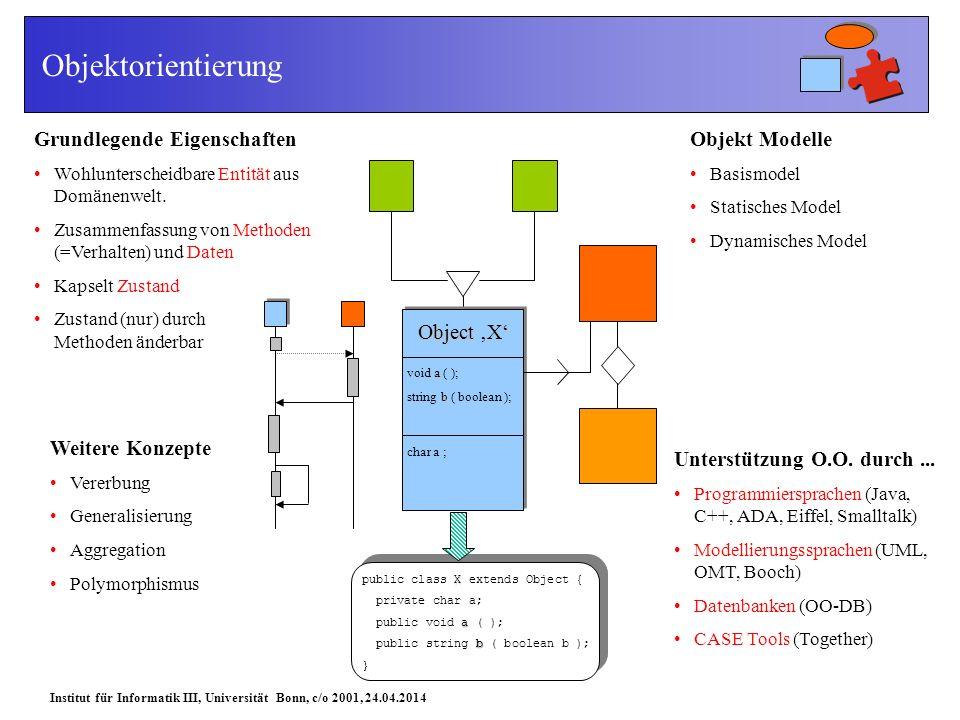 Institut für Informatik III, Universität Bonn, c/o 2001, 24.04.2014 Objektorientierung Grundlegende Eigenschaften Wohlunterscheidbare Entität aus Domänenwelt.