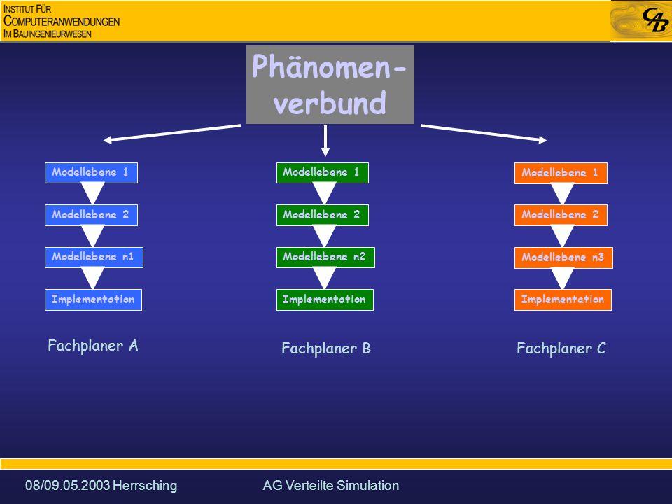 08/09.05.2003 HerrschingAG Verteilte Simulation Phänomen- verbund Modellebene 1 Modellebene 2 Modellebene n1 Implementation Modellebene 1 Modellebene 2 Modellebene n2 Implementation Modellebene 1 Modellebene 2 Modellebene n3 Implementation s_1-2s_2-3 n(n-1) Schnittstellen