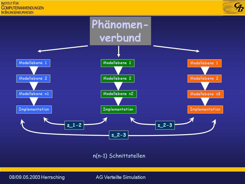 08/09.05.2003 HerrschingAG Verteilte Simulation CORBA Middleware: Kommunikationssoftware zur Integration von Applikationskomponenten, ohne dass der Anwender spezifische Kommunikations-Infrastruktur schreiben muss.