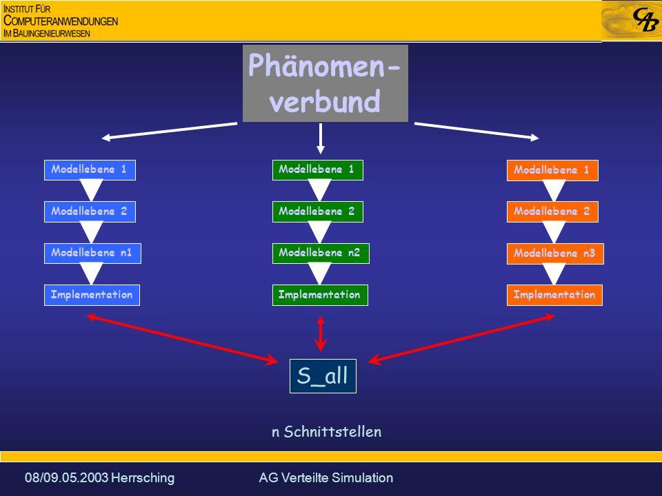 08/09.05.2003 HerrschingAG Verteilte Simulation Phänomen- verbund Modellebene 1 Modellebene 2 Modellebene n1 Implementation Modellebene 1 Modellebene 2 Modellebene n2 Implementation Modellebene 1 Modellebene 2 Modellebene n3 Implementation S_1.1-2.2 S_2.n2-3.n3 abstrakte Schnittstellen zwischen z.T.