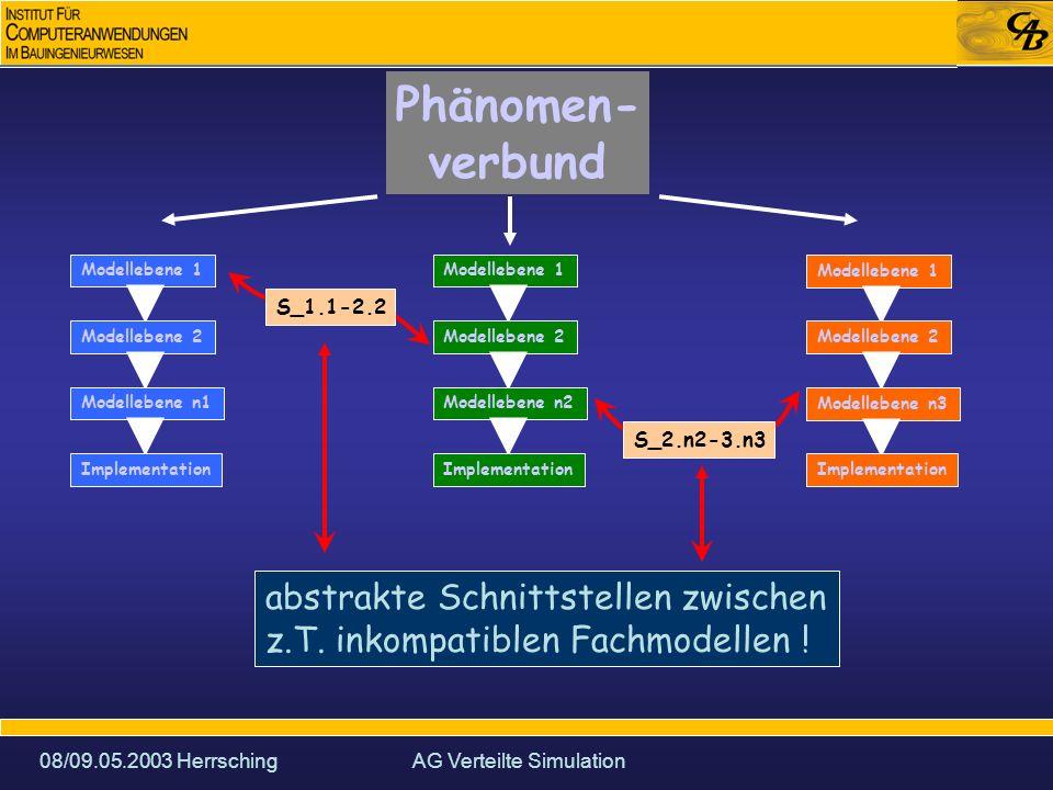 08/09.05.2003 HerrschingAG Verteilte Simulation Phänomen- verbund Modellebene 1 Modellebene 2 Modellebene n1 Implementation Modellebene 1 Modellebene 2 Modellebene n2 Implementation Modellebene 1 Modellebene 2 Modellebene n3 Implementation Verteilungsebenen: 1.fachmodellübergreifend
