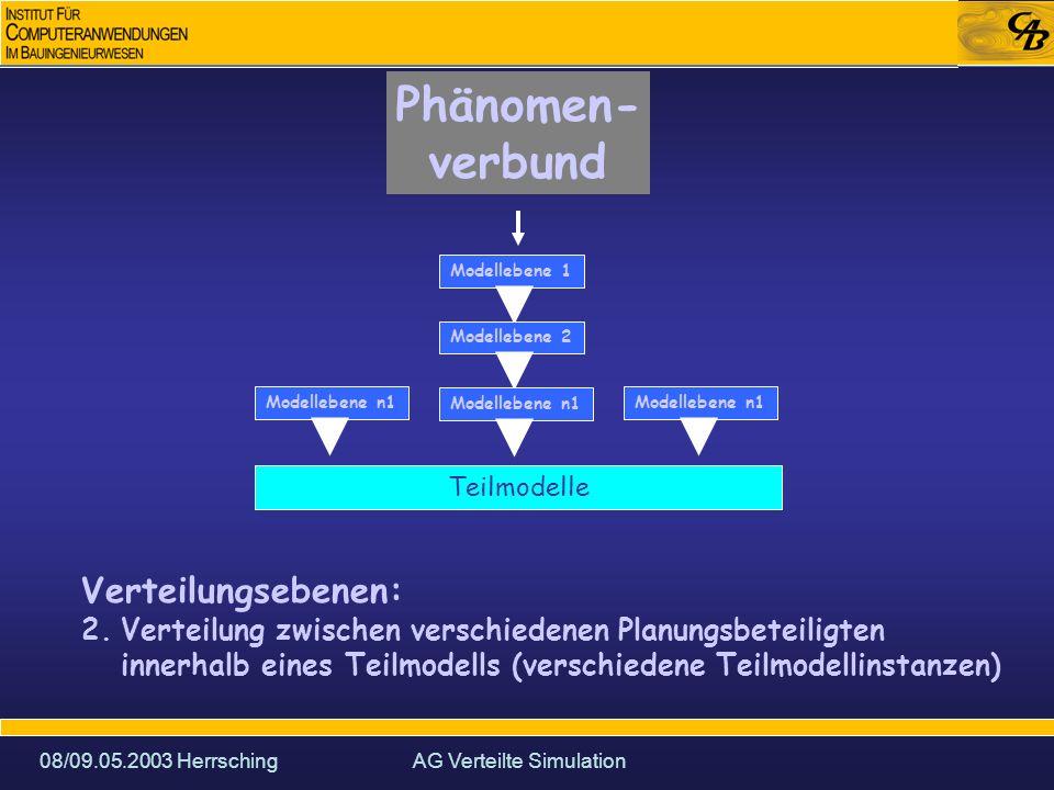 08/09.05.2003 HerrschingAG Verteilte Simulation Phänomen- verbund Modellebene 1Modellebene 2Modellebene n1 Verteilungsebenen: 2.Verteilung zwischen verschiedenen Planungsbeteiligten innerhalb eines Teilmodells (verschiedene Teilmodellinstanzen) Modellebene n1 Teilmodelle