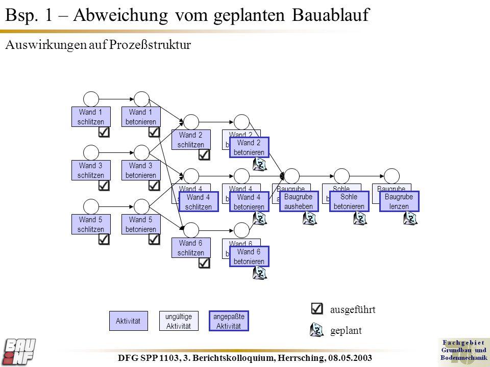 DFG SPP 1103, 3. Berichtskolloquium, Herrsching, 08.05.2003 Wand 2 betonieren Baugrube ausheben Wand 4 schlitzen Bsp. 1 – Abweichung vom geplanten Bau