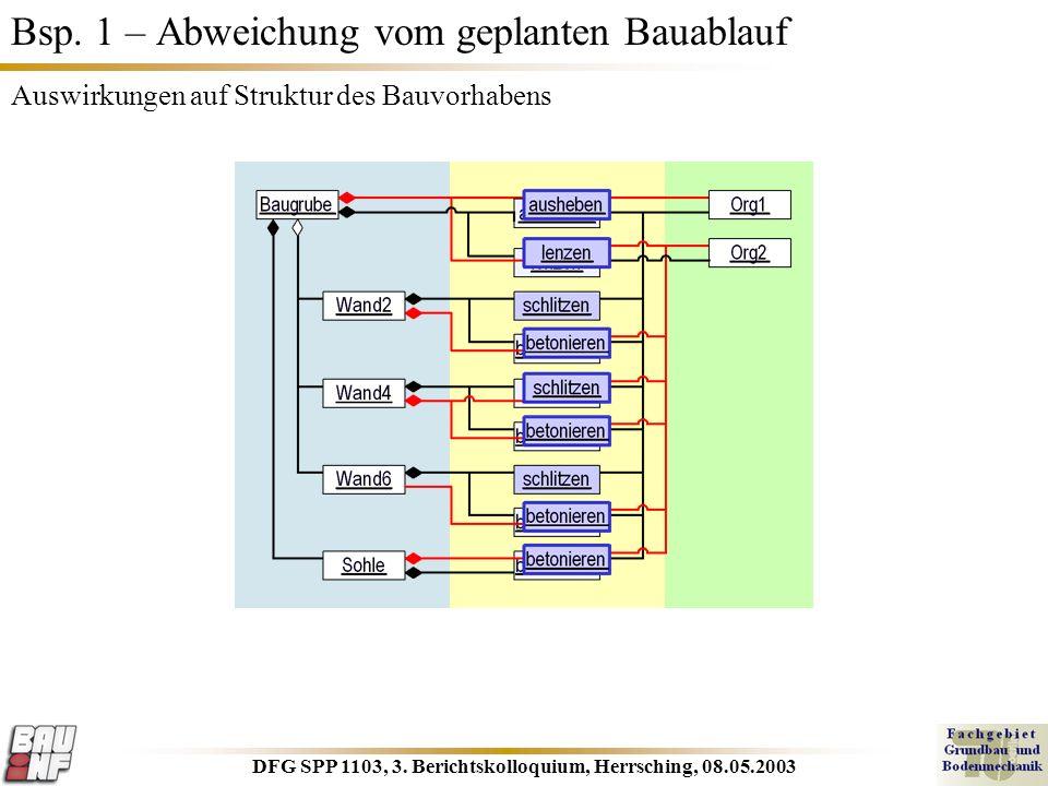 DFG SPP 1103, 3. Berichtskolloquium, Herrsching, 08.05.2003 Bsp. 1 – Abweichung vom geplanten Bauablauf Auswirkungen auf Struktur des Bauvorhabens