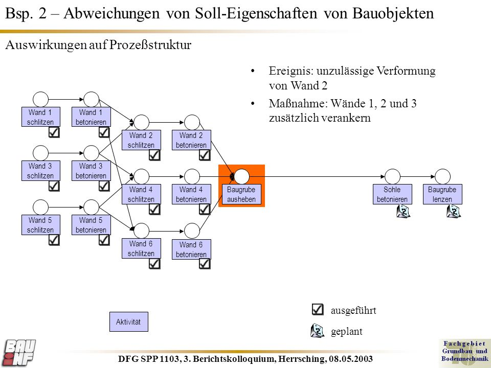 DFG SPP 1103, 3. Berichtskolloquium, Herrsching, 08.05.2003 Bsp. 2 – Abweichungen von Soll-Eigenschaften von Bauobjekten Wand 1 schlitzen Wand 1 beton