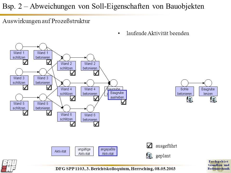 DFG SPP 1103, 3. Berichtskolloquium, Herrsching, 08.05.2003 Baugrube ausheben Bsp. 2 – Abweichungen von Soll-Eigenschaften von Bauobjekten Wand 4 beto