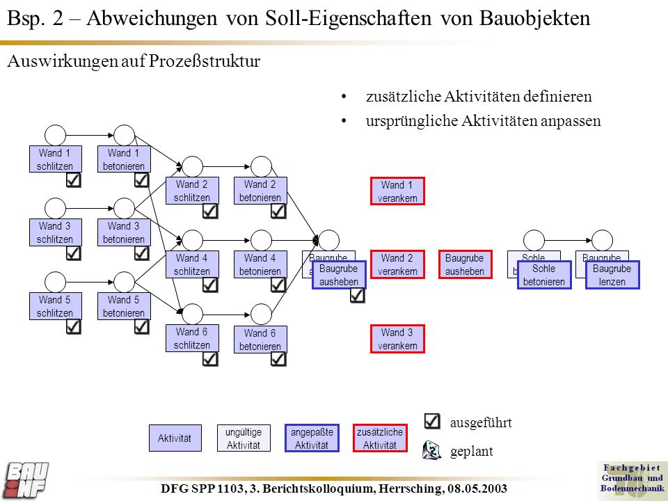 DFG SPP 1103, 3. Berichtskolloquium, Herrsching, 08.05.2003 Baugrube ausheben Bsp. 2 – Abweichungen von Soll-Eigenschaften von Bauobjekten Wand 2 beto