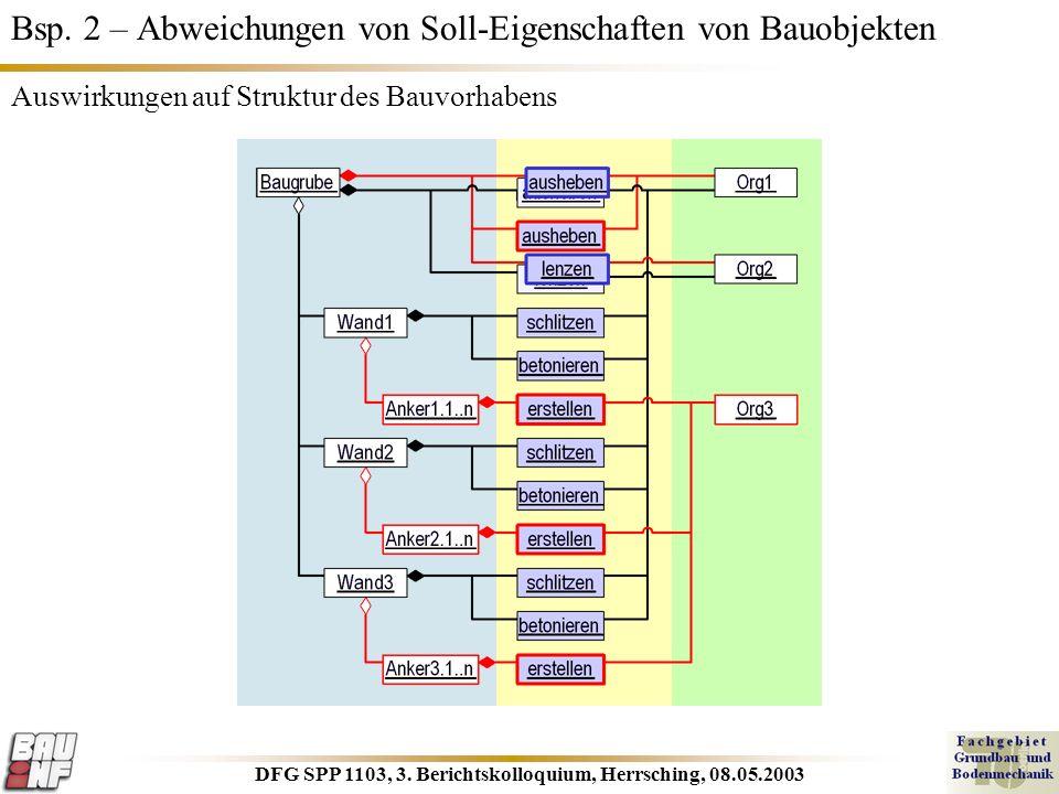 DFG SPP 1103, 3. Berichtskolloquium, Herrsching, 08.05.2003 Bsp. 2 – Abweichungen von Soll-Eigenschaften von Bauobjekten Auswirkungen auf Struktur des